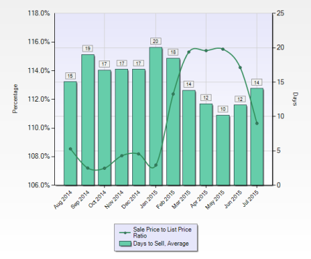 201507月 Sunnyvale 成交數據