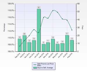 Mountain View Avg DOM & Sale to List Price Ratio
