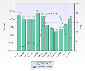 Sunnyvale Avg DOM & Sale to List Price Ratio
