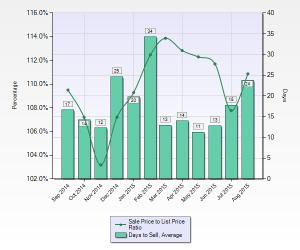 Cupertino Avg DOM & Sale to List Price Ratio