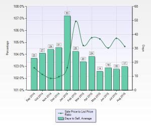 Fremont Avg DOM & Sale to List Price Ratio