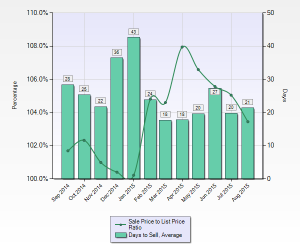Milpitas Avg DOM & Sale to List Price Ratio