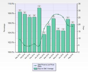 Berryessa Avg DOM & Sale to List Price Ratio