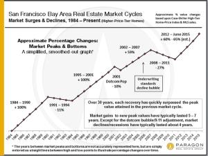Bay area 近30年平均房價走勢