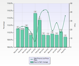 Palo Alto Avg DOM & Sale to List Price Ratio