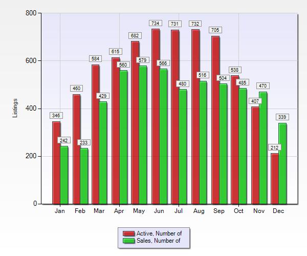 南灣的Single Family Home', 'Condominium', 'Townhouse'銷售量約6600件