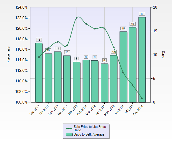 Time frame is from Sep 2017 to Aug 2018 Area Name is '19 - Sunnyvale' Property Type is 'Residential' Property Sub Type is 'Single Family Home', 'Condominium', and 'Townhouse' Results calculated from approximately 890 listings